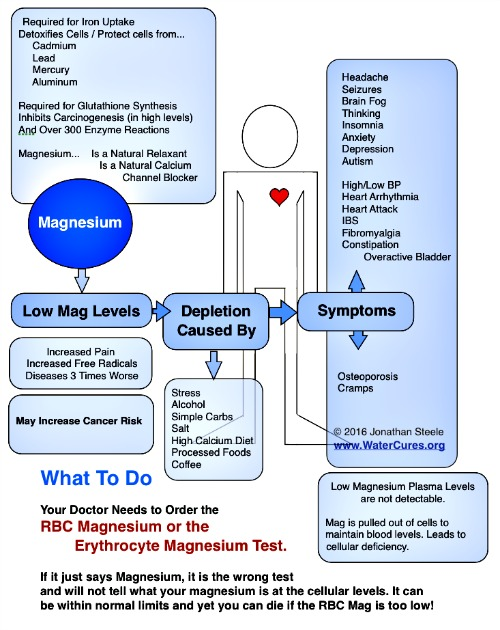 role of magnesium in health and disease processes The health benefits of magnesium: foods with magnesium, defines magnesium deficiency, its symptoms and related disorders magnesium deficiency occurs when the body does not have sufficient intake of the mineral, magnesium also, some medications and disorders may affect the.