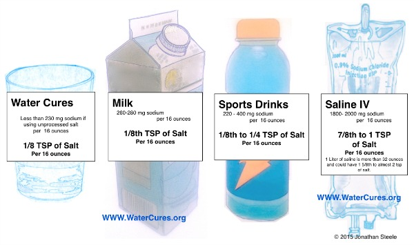 sports drinks vs water Coconut water is better than sports drinks for rehydration and nutrition without artificial sugars, dyes or corn syrup in commercial products.