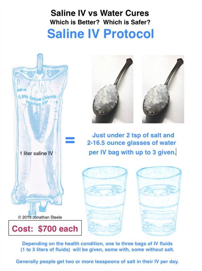 You Will Get Up To 3 Bags Of Saline Iv A Day In The Hospital Costing 2100 Contrast Can Same Benefit Your Home For Pennies